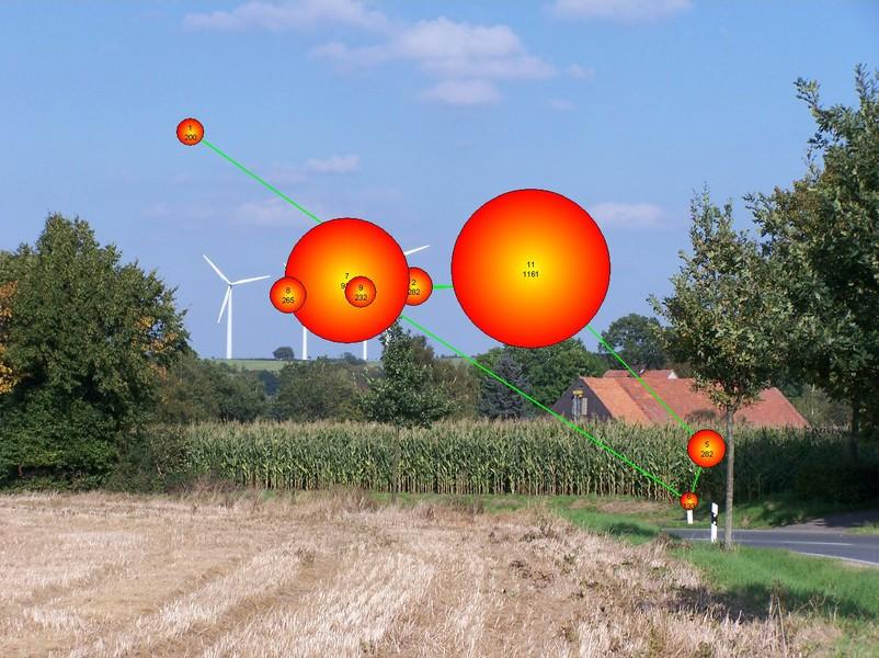 Landschaft mit Windmühlen, die Blickverfolgung eines Probanden bei Eye-Tracking-Versuchen eingezeichnet.